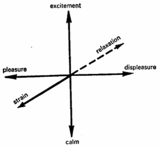 Wilhelm Wundt proposes Tridimensional Theory of Emotions