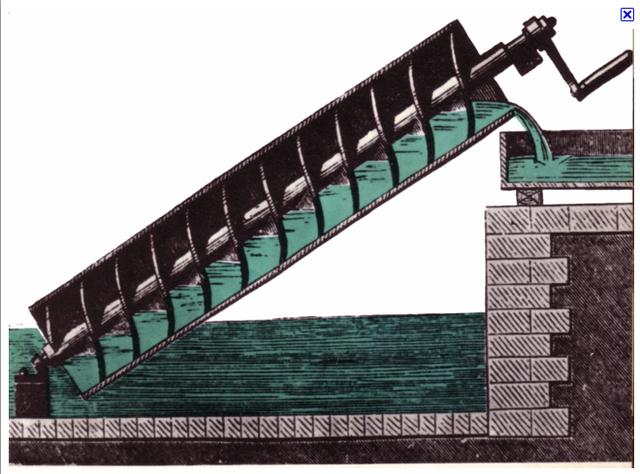 265 B.C. - Invented the Archimedes Screw