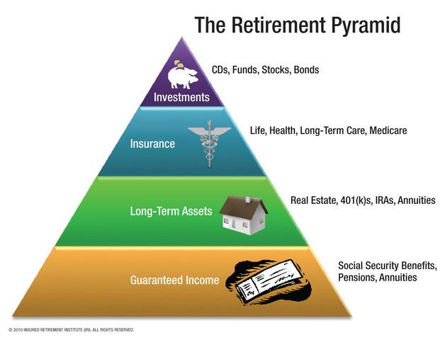 retire at age 64.