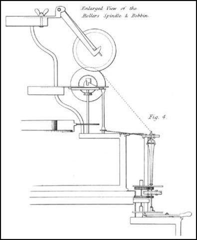 Roller Spinning Machine