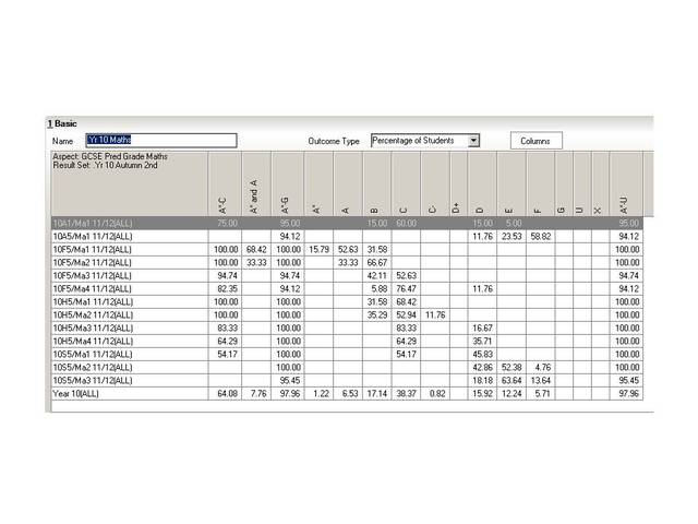 performance analysis used for the first time