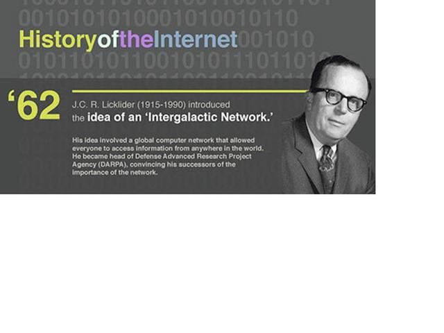 Wide Area Network - J.C.R. Licklider