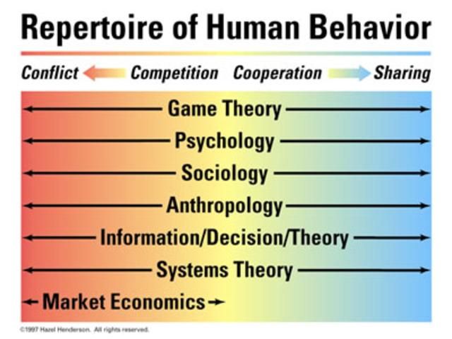 John Watson and Human Behavior
