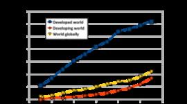 History of internet usage timeline