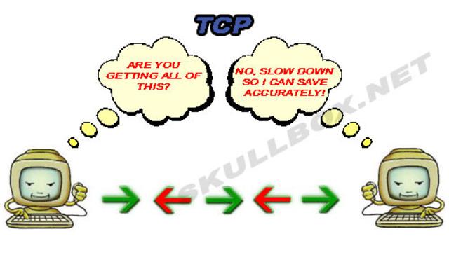 TCP / IP  DEFINES future communication