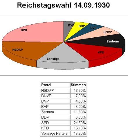Reichstagswahl