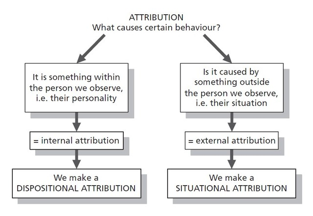 Fritz Heider and The Attribution Theory
