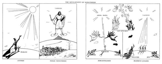 Monotheism Development