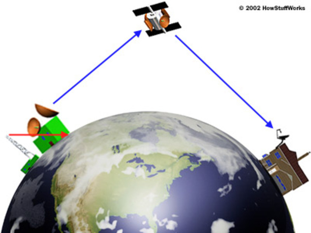 Satellite broadcasting was introduced