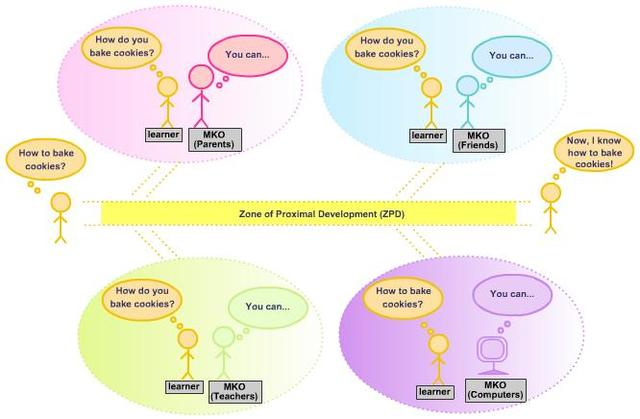 Vygotsky Develops the Concept of the ZPD