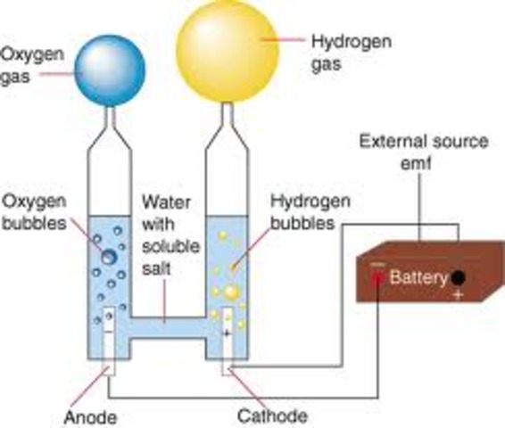 Process of Electrolysis Discovered