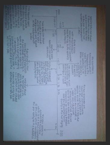 Titles Timeline