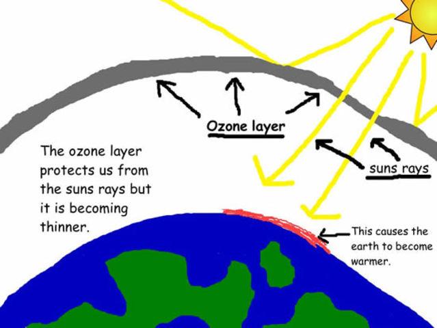 (1 BYA) Ozone (O3) formed