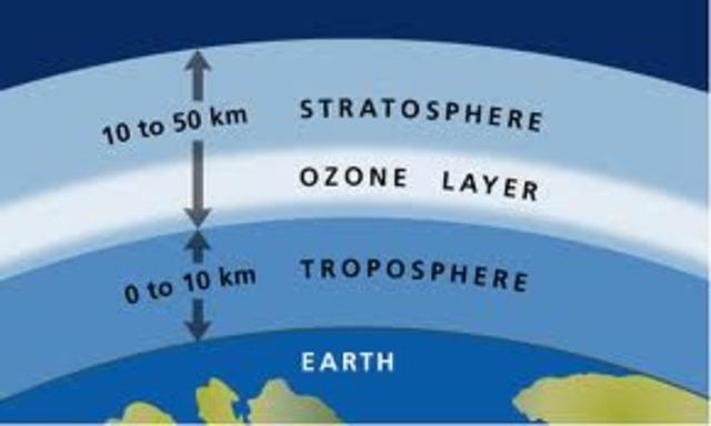 (1 BYA) Ozone is formed