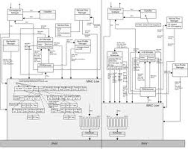 Desarrollo de  REAL Network Simulator NS