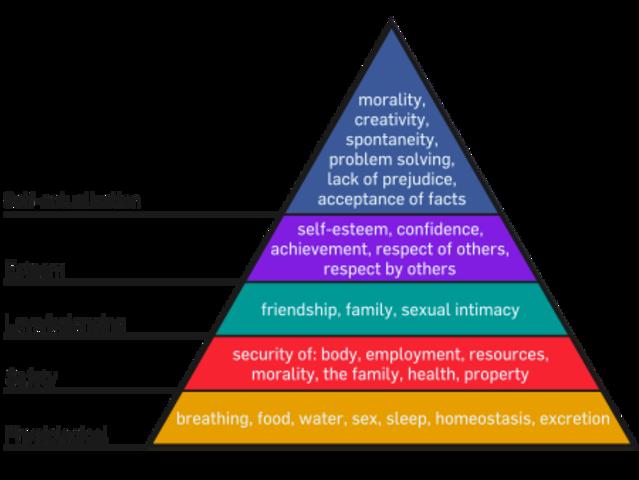 Abraham Maslow and Humanistic Psychology