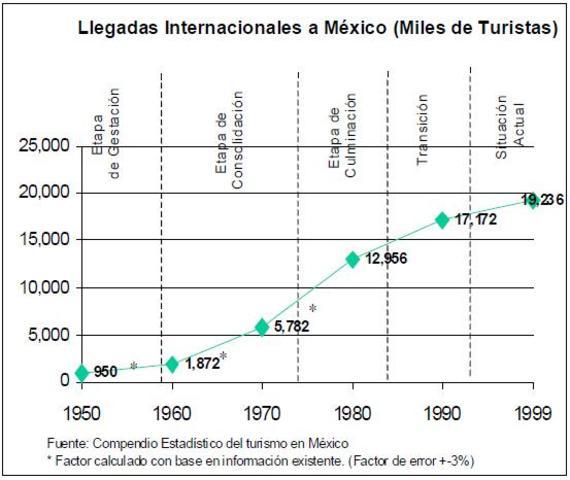Llegadas internacionales a Mexico desde 1950-1999