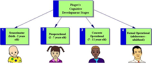 Jean Piaget's work on children's language