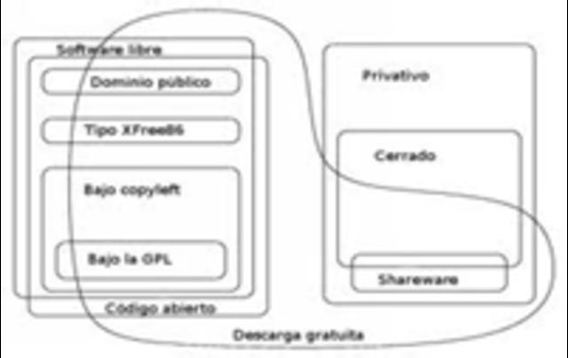 Cracion de la fundacion del Software Libre