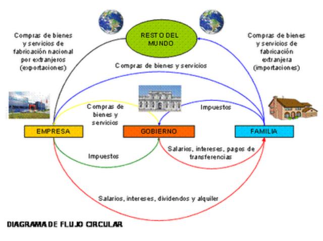 Schumpeter y el flujo circular del mercado autorregulado