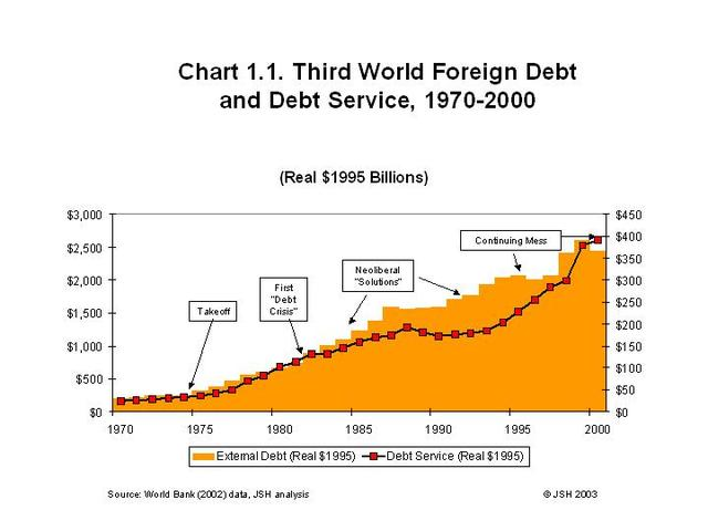 forgien debt