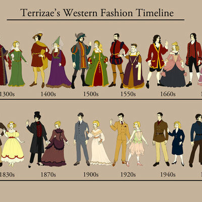 History of Western Fashion timeline