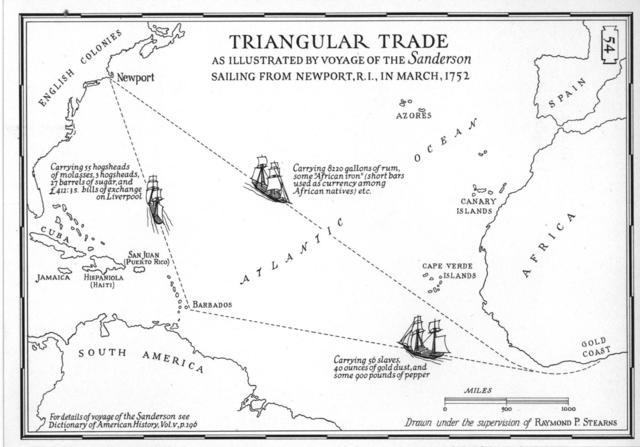 Triangular Trade System