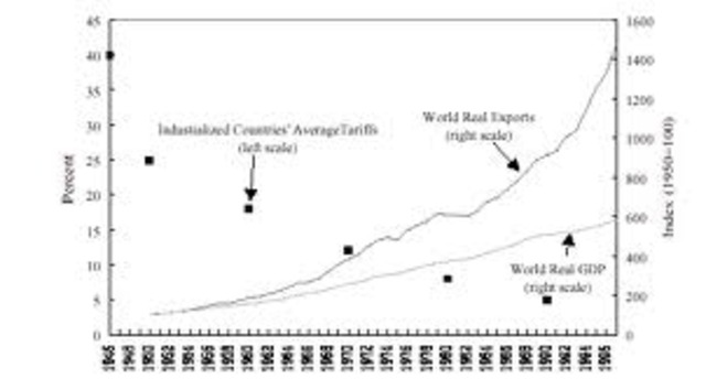 Post-World War II Economic Expansion