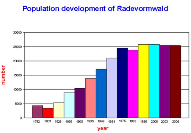 Population trippled