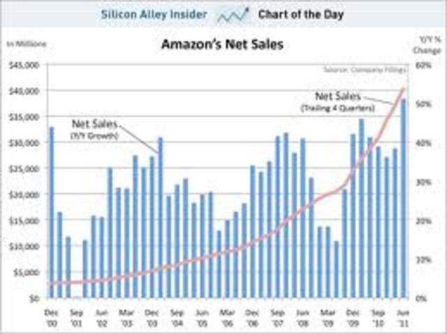 Sales increase to 91 billion