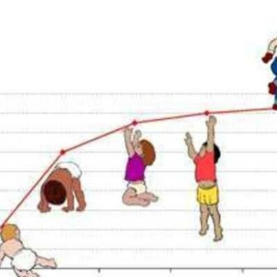 Acontecimientos más importantes en la vida del niño de 0 a 5 años timeline