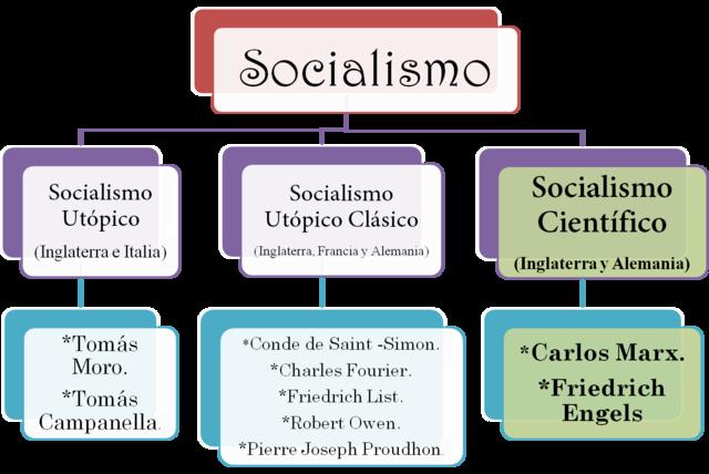 EL SOCIALISMO UTOPICO