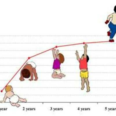 CARACTERÍSTICAS EVOLUTIVAS DEL NIÑO DE 0-5 AÑOS timeline