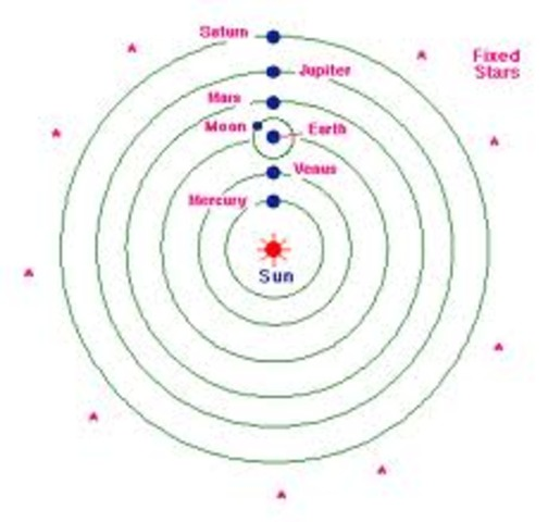 Copemicus introduces a heliocentric system with the planets in circular orbits