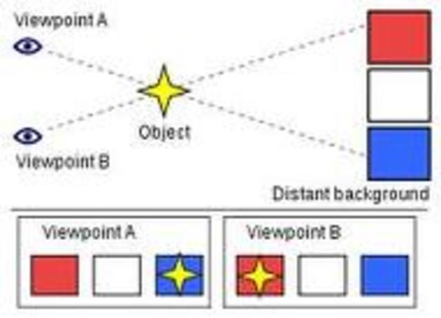 Friedrich Bessel, a German mathematician and astronmer, measures stellar parallax
