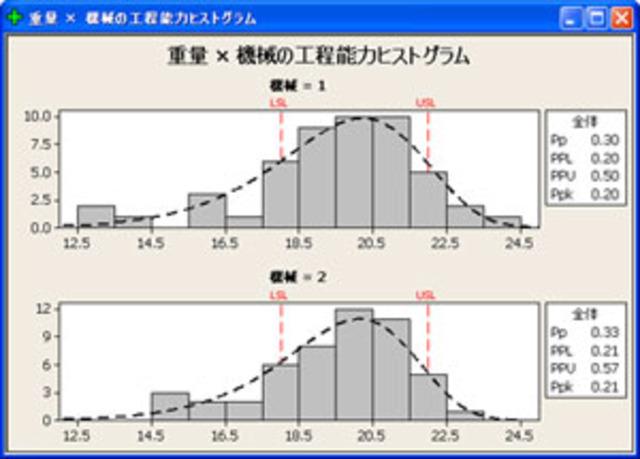 Minitab en japonais