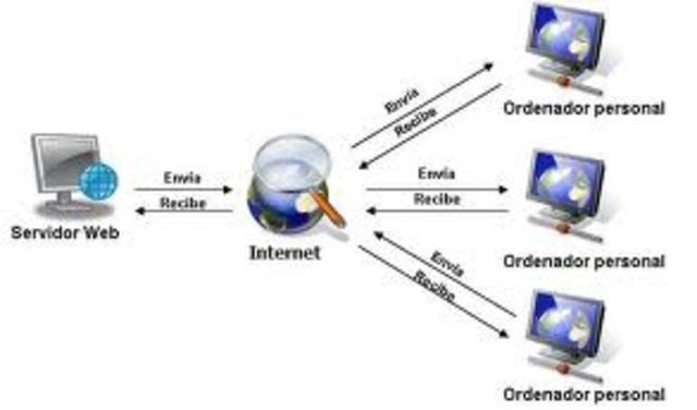 Aparece el protocolo TCP