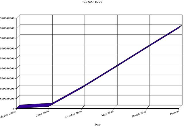 Stat Update