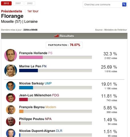 1er tour de la Présidentielle : Florange vote Hollande et Le Pen