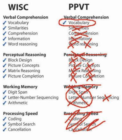 Se desarrolla El Wechsler Intelligence Scale (WISC)
