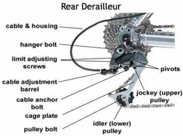 The derailleur gear