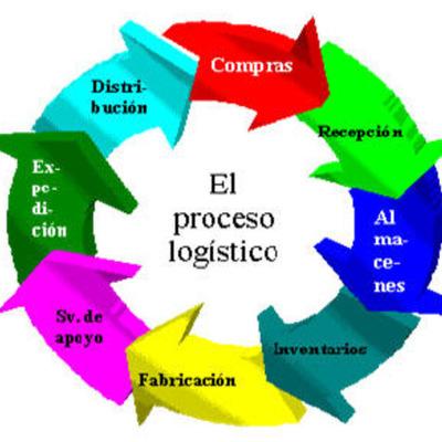 origen y evolucion de la logistica timeline
