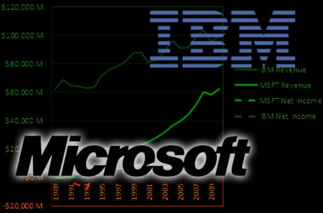 IBM y Microsoft contra Apple