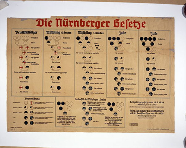 German Jews stripped of rights by Nuremberg Race Laws.