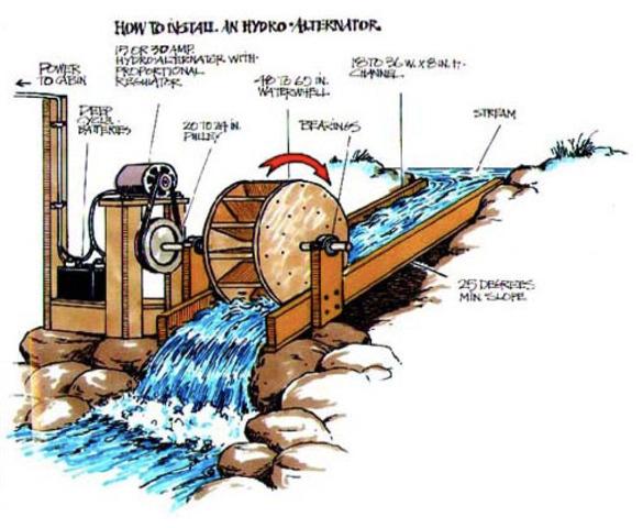 Roaring Twenties  US Water Power Act - 1920