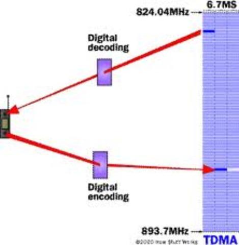 TDMA the New Technology
