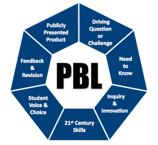 Common Core Standards Bring Project Based Learning