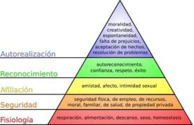 humanismo psicologico