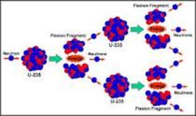 Physics behind the Atomic Bomb