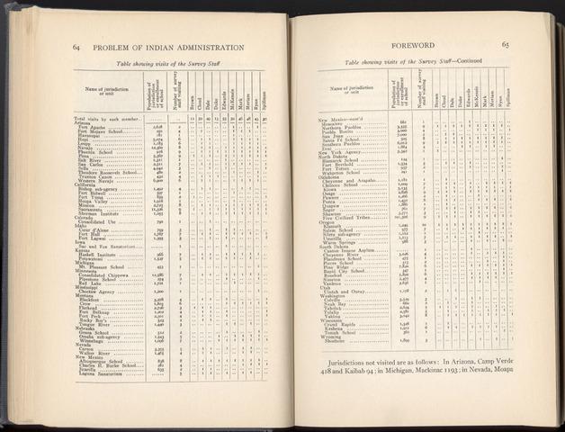 1928 Meriam Report